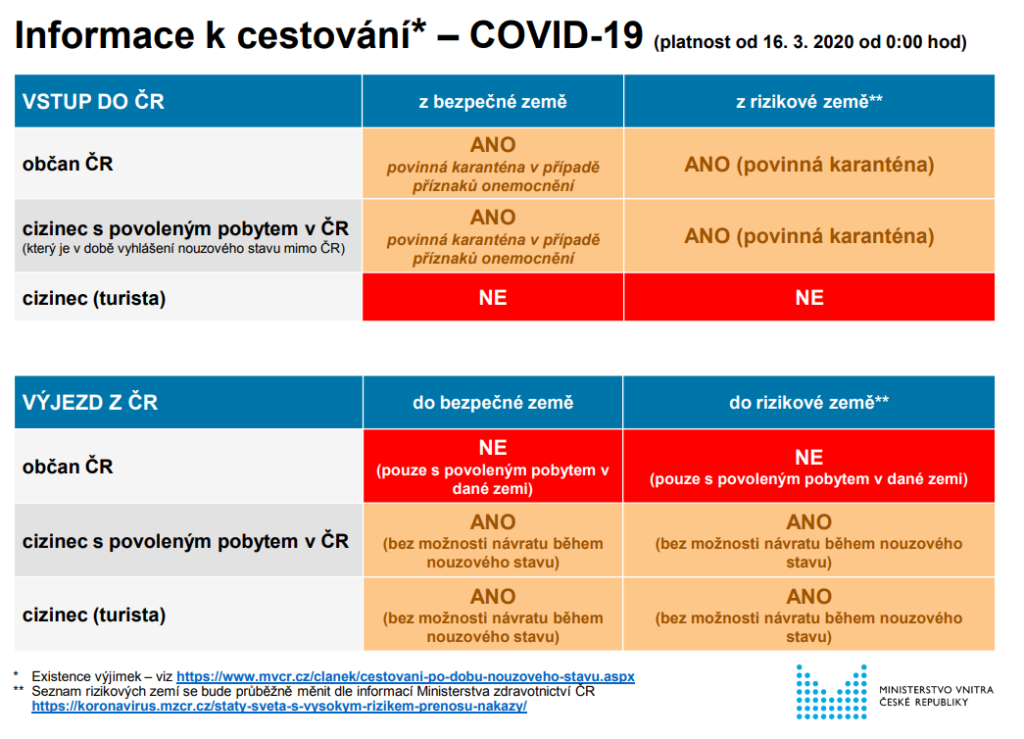 Koronavirus informace k cestování